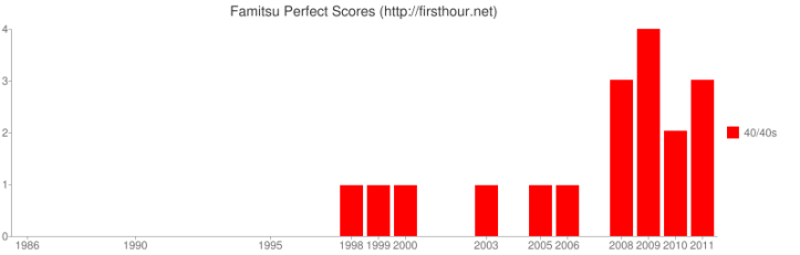 famitsu-perfect-scores-2011